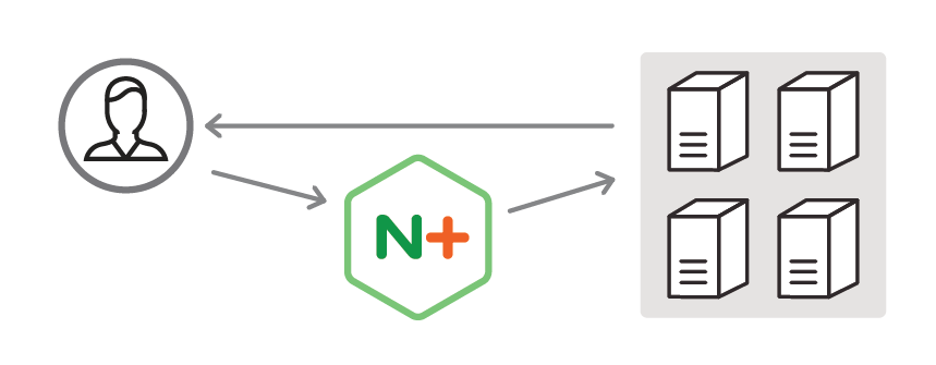 NGINX Plus supports Direct Server Return in its r10 release, where servers reply directly to clients