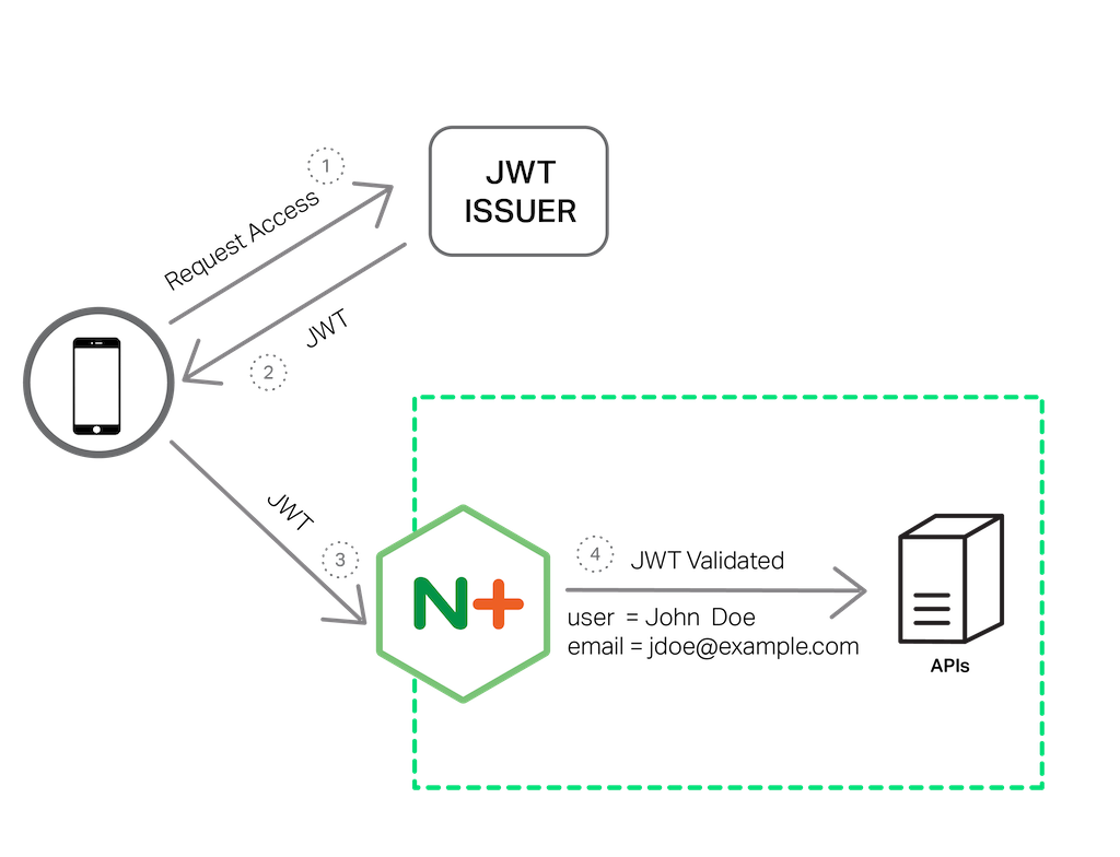 To provide authentication services for APIs, NGINX Plus R10 validates JSON Web Tokens (JWTs)