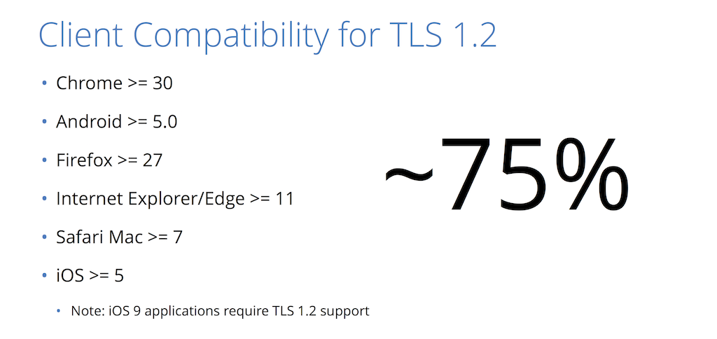 Browsers that support the more secure TLS v1.2 for HTTPS account for 75% of Internet traffic [presentation by Nick Sullivan of CloudFlare at nginx.conf 2015]