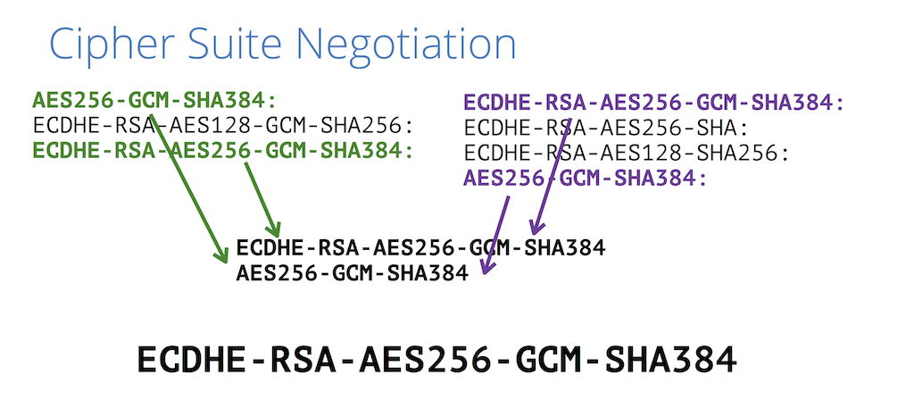 Slide depicts negotiation of the SSL/TLS cipher suite between client and server to provide website security through HTTPS [presentation by Nick Sullivan of CloudFlare at nginx.conf 2015]