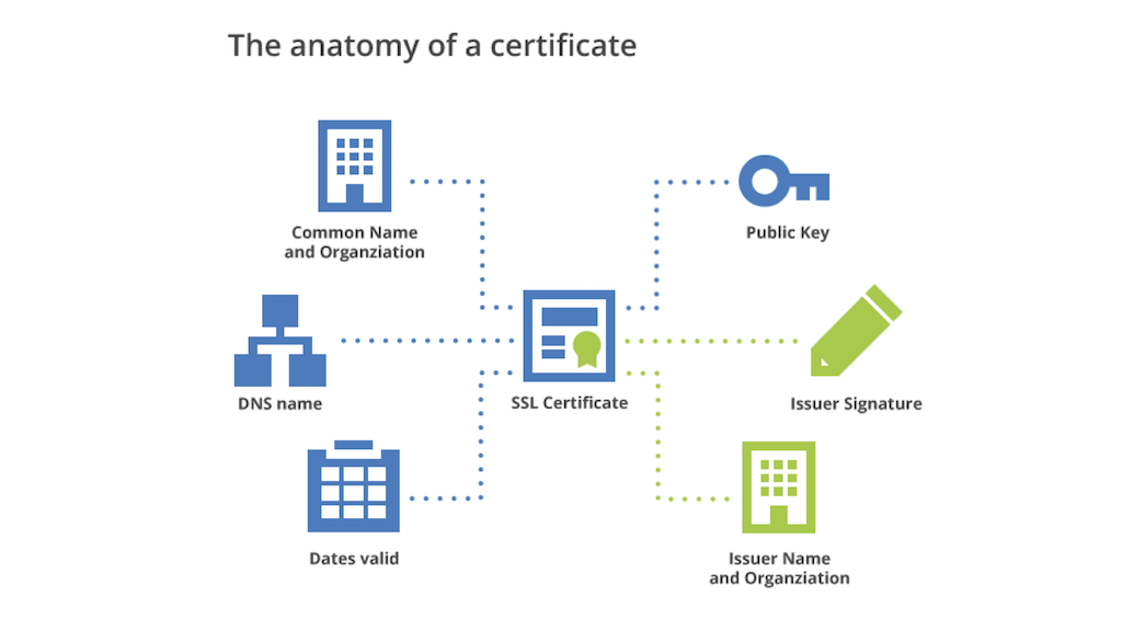A graphic depiction of a certificate's contents: A security certificate includes the organization's name, a public key, the issuer name, the validity period, and the issuer's digital signature, all to provide website security through HTTPS [presentation by Nick Sullivan of CloudFlare at nginx.conf 2015]