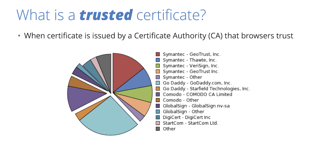 A trusted security certificate is one issued by a certificate authority (CA) that browsers trust, such as Symantec, for website security through HTTPS [presentation by Nick Sullivan of CloudFlare at nginx.conf 2015]