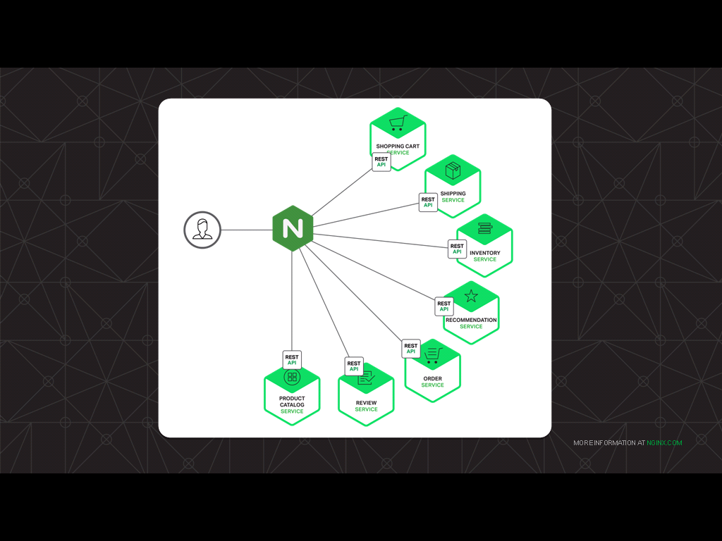 NGINX sits between clients and backend applications, the ideal vantage point for tracking application health and application performance in this example of how to monitor NGINX