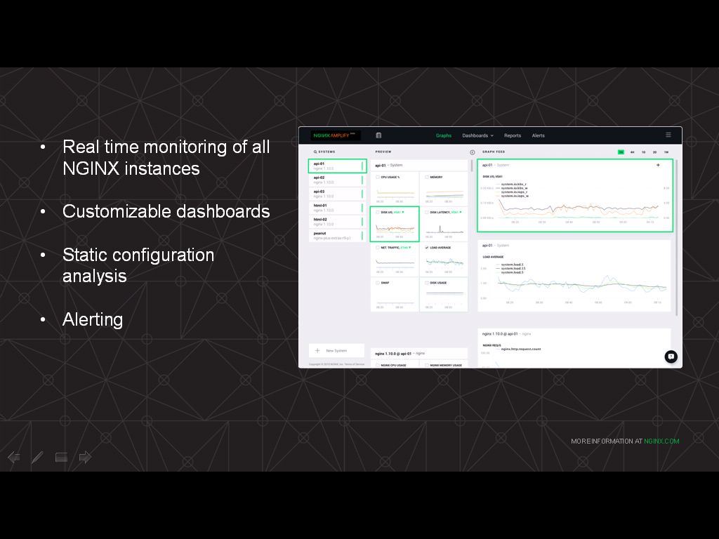 NGINX Amplify provides realtime monitoring of NGINX, customizable dashboards, configuration analysis, and alerting