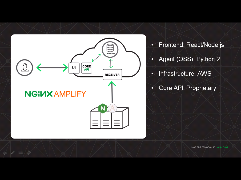 The NGINX Amplify agent is a Python program installed alongside NGINX; the frontend is built on React.js and Node.js and talks to the proprietary core API; everything is hosted on AWS in this example of how to monitor NGINX with Amplify