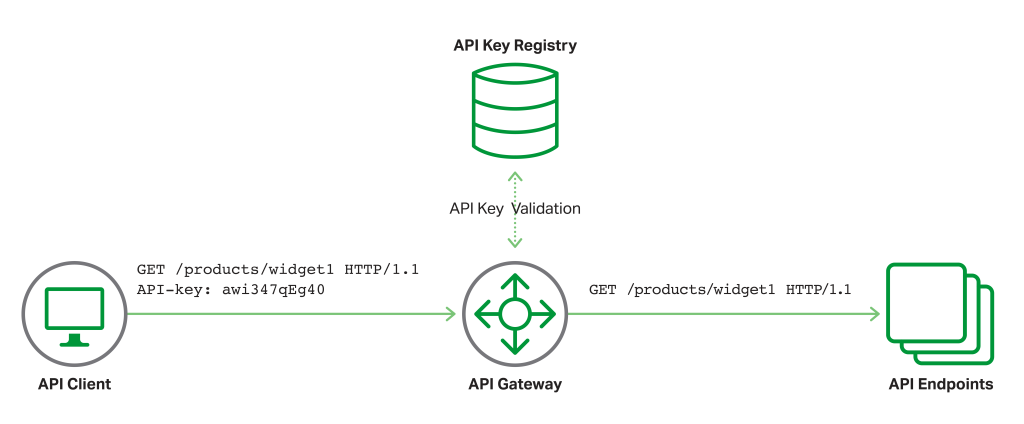 API client and JWT authentication with a traditional API key