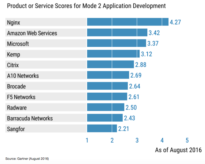 NGINX ranked as the top Application Delivery Controller vendor in both of the modern use cases in the Critical Capabilities report; Mode 2 Application Development, and Mode 1/Mode 2 Hybrid Application Delivery Controller