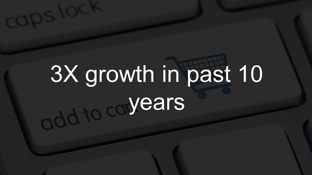 Ecommerce has experience 3xs growth in the past 10 years