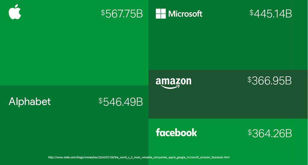 Top five largest companies by consumer market capitalization are tech companies
