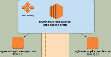Announcing the NGINX Plus on AWS Cloud Quick Start