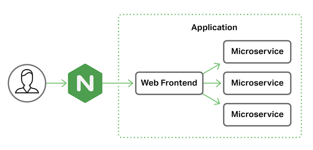 In a common deployment scenario, NGINX or NGINX Plus proxies requests from clients to an application or application server that consists of a web frontend and supporting microservices