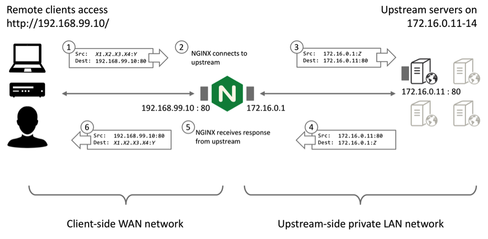 Diagram depicts how TCP packets and UDP datagrams are handled by NGINX Plus when it serves as a reverse proxy server