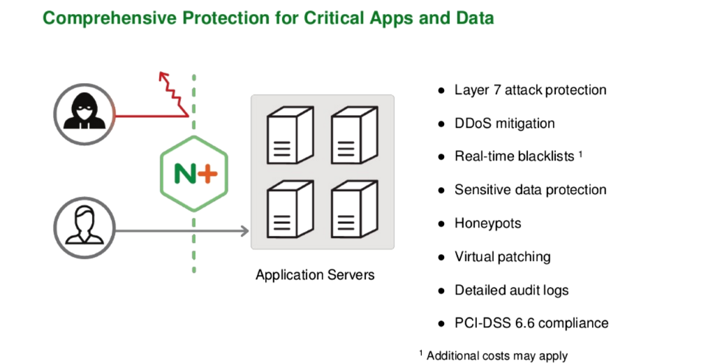 NGINX Plus with ModSecurity WAF provides comprehensive application security, with features like Layer 7 attack protection, DDoS mitigation, real-time blacklists, honeypots and PCI-DSS 6.6 compliance