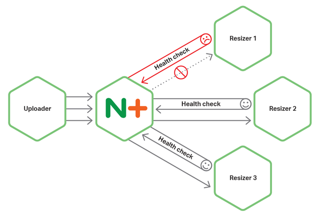 https://www.nginx.com/blog/microservices-reference-architecture-nginx-circuit-breaker-pattern/