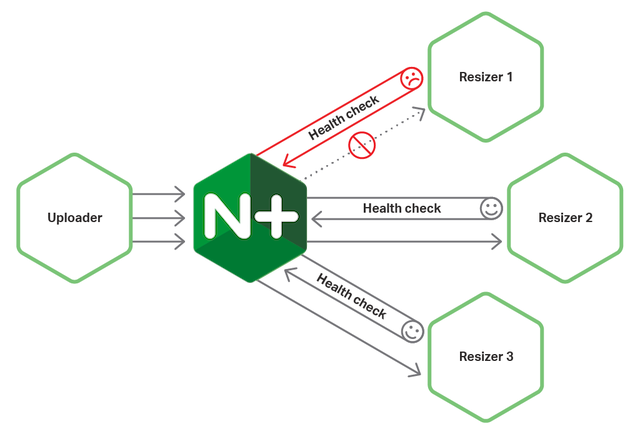 The circuit breaker pattern  cuts off traffic to unhealthy instances. A circuit breaker and NGINX work well together.