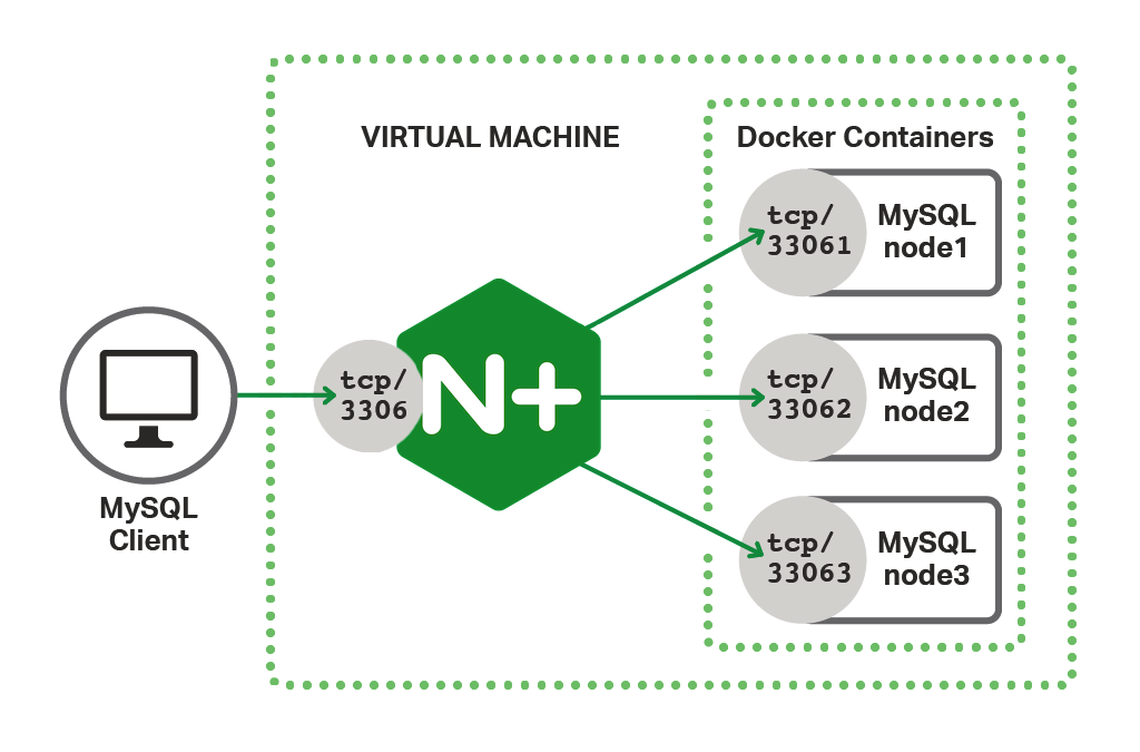 The test environment for load balancing MySQL servers places NGINX Plus between MySQL clients and the Galera cluster