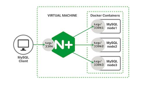 Scaling MySQL with TCP Load Balancing and Galera Cluster
