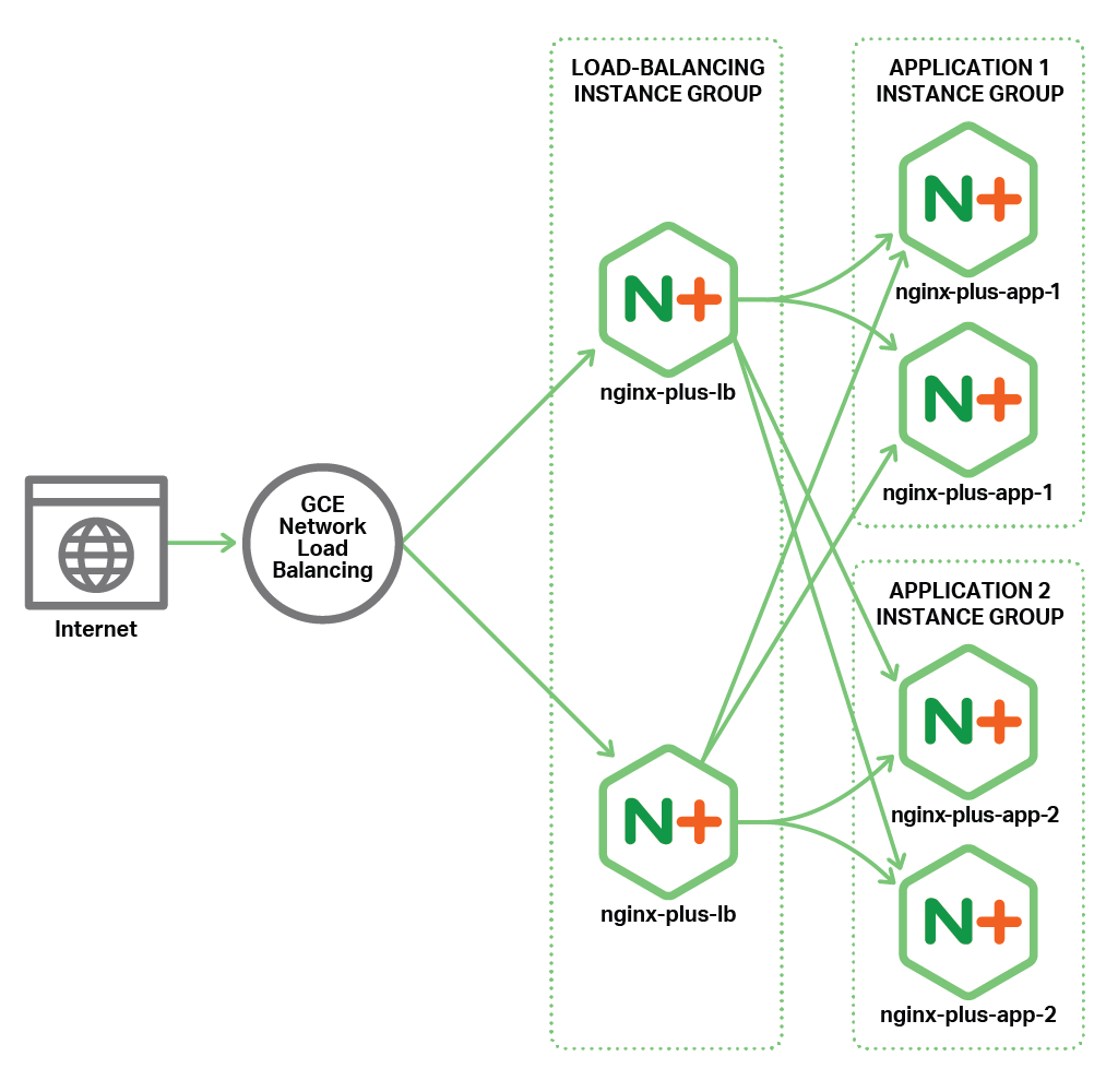 Topology of the all‑active deployment of NGINX Plus as the Google Cloud Platform load balancer.