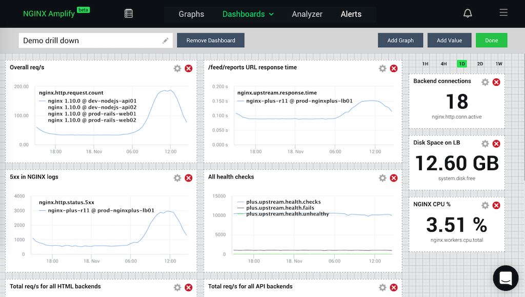Monitoring NGINX with NGINX Amplify's Custom Dashboards and Filters