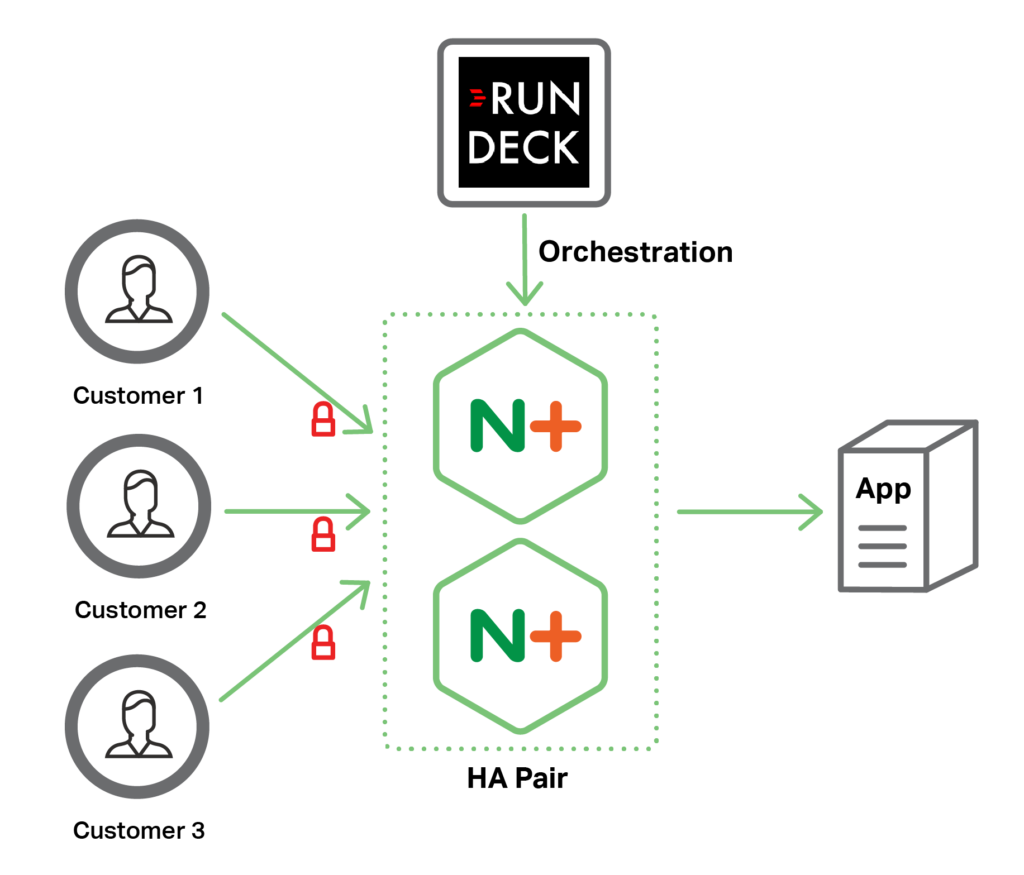 Quantum Health Relies on NGINX Plus for SSL Termination