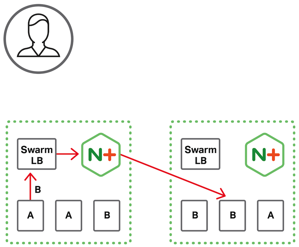In a Docker Swarm load balancing topology, NGINX Plus load balances interservice requests (forwarded to it by the Docker Swarm load balancer) among service instances