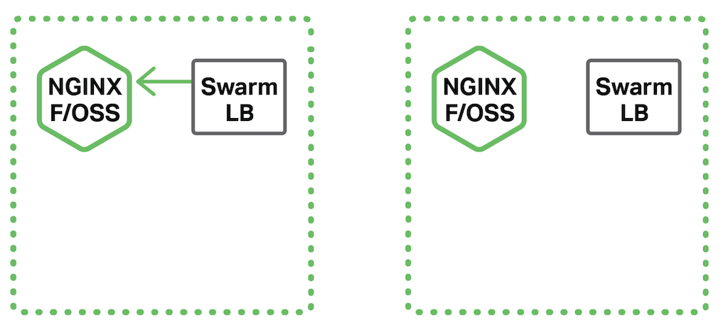 When you deploy NGINX as a service in a Docker Swarm load balancing topology, Swarm distributes requests to NGINX for processing, such as SSL/TLS termination