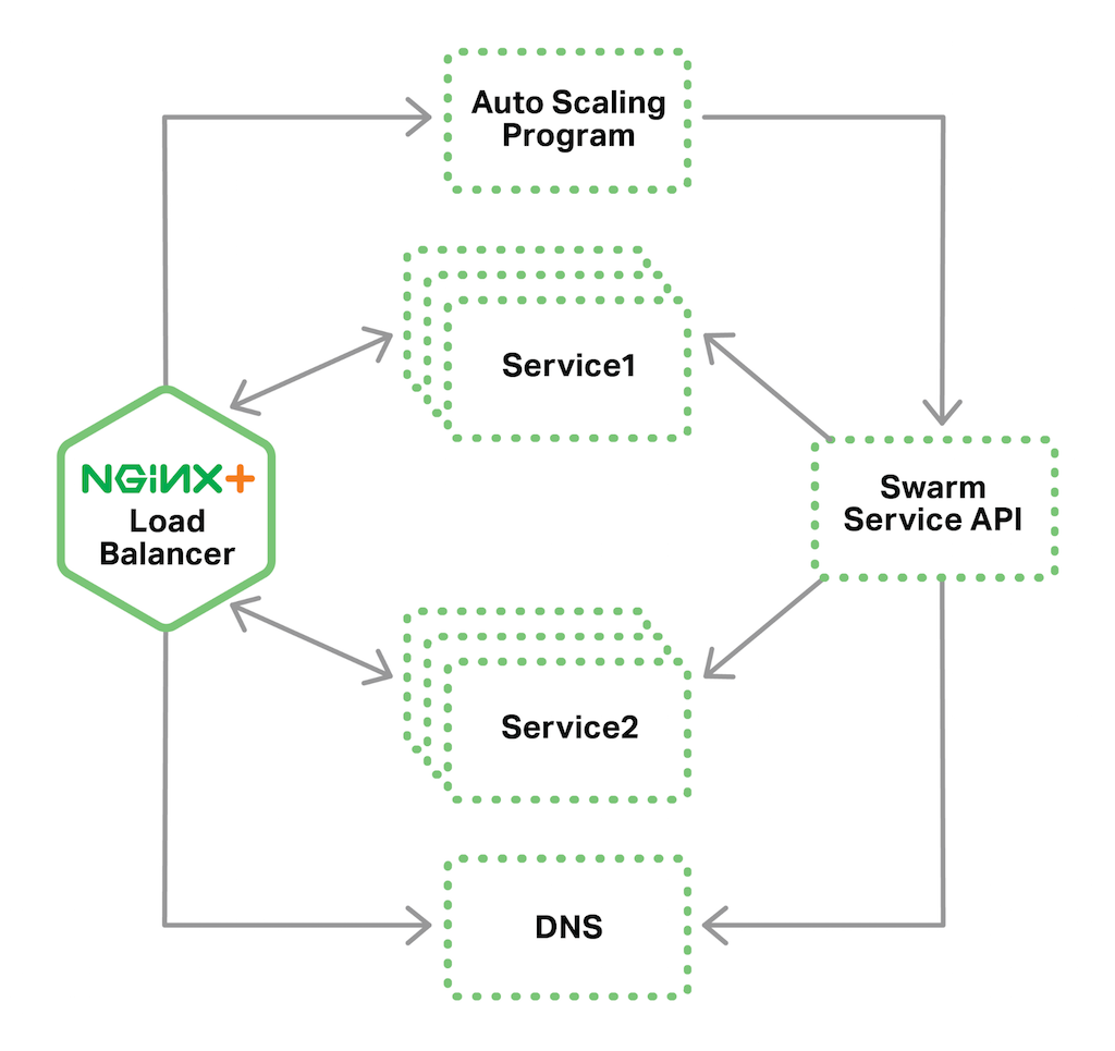 Load Balancing Containers With Docker Swarm And Nginx Or Plus Mode 3 Socket Wiring Diagram In A Topology Uses Live Activity Monitoring To Track