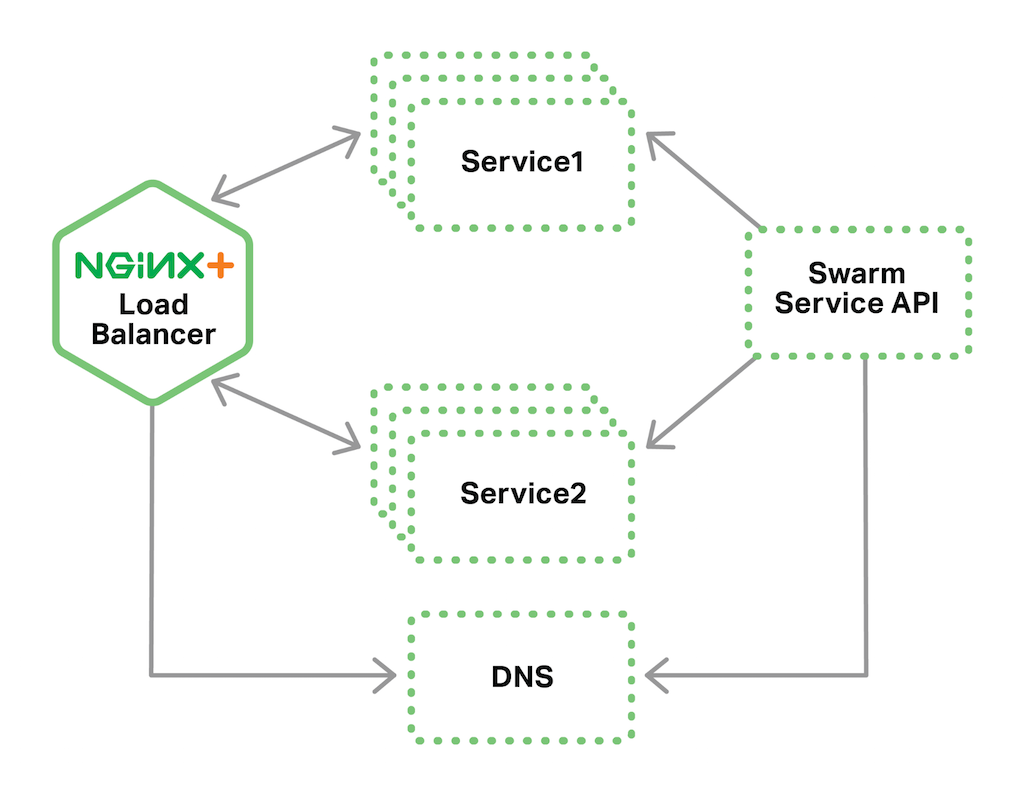 In a Docker Swarm load balancing topology, NGINX Plus uses Swarm's dynamic DNS service discovery mechanism