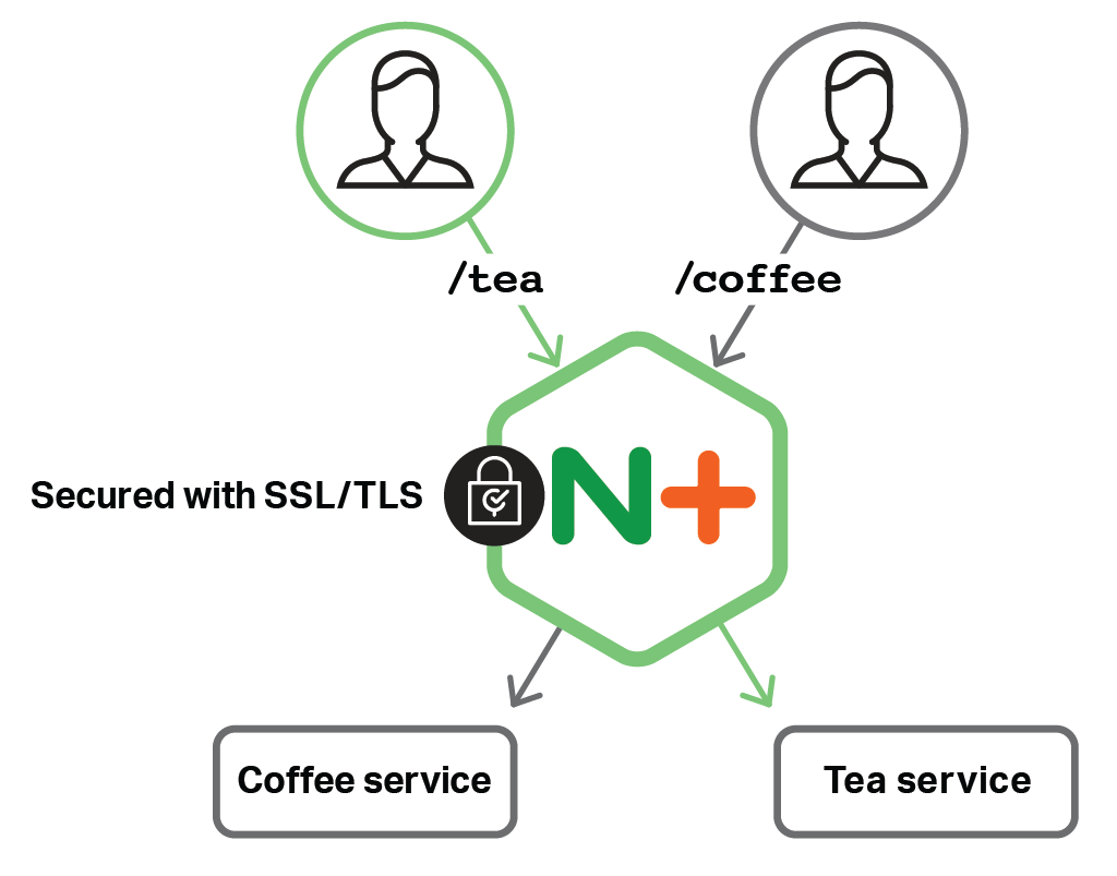 Kubernetes Load Balancing With Nginx Nginx Plus Ingress Controllers