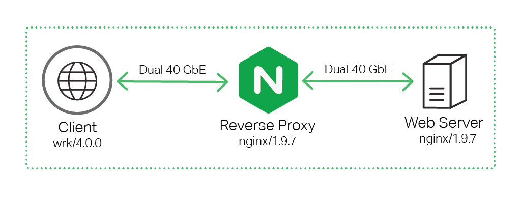 Two instances of NGINX were deployed for the tests in our sizing guide: one as a reverse proxy server (load balancer type configuration) and another as web server