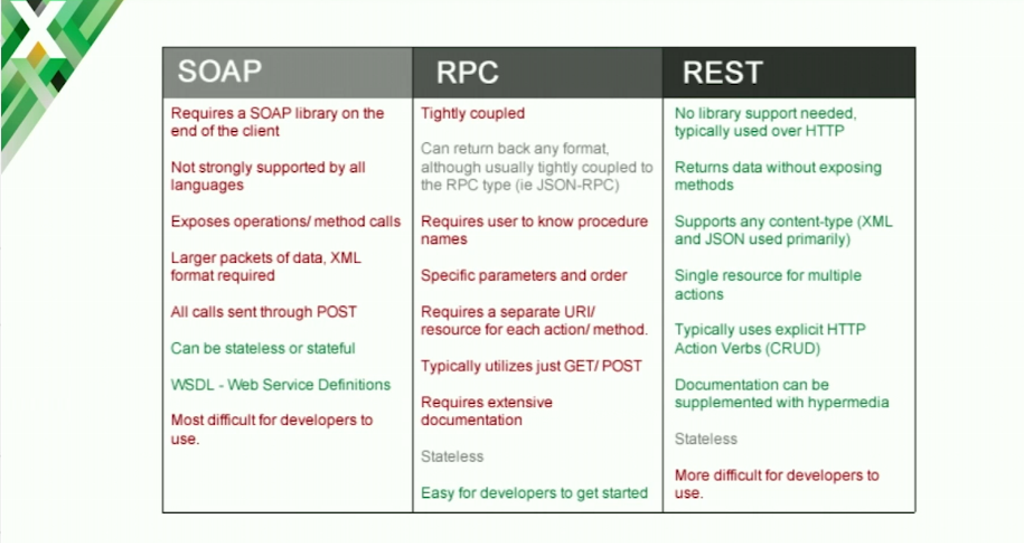 stowe-conf2016-slide16_soap-rpc-rest