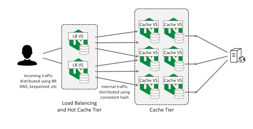 Configuring a first-level cache on the load-balancing tier reduces the impact on the origin server if the second-level web cache server fails