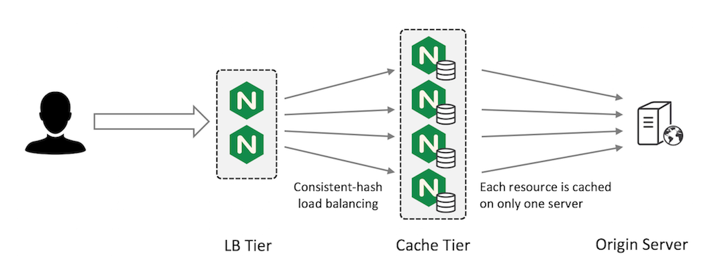 Sharding the cache on web cache servers creates a fault-tolerant configuration in which each asset is cached on only one server