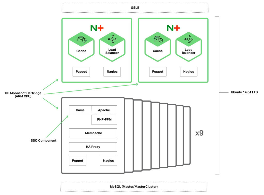 Image of ARM's architecture with NGINX Plus