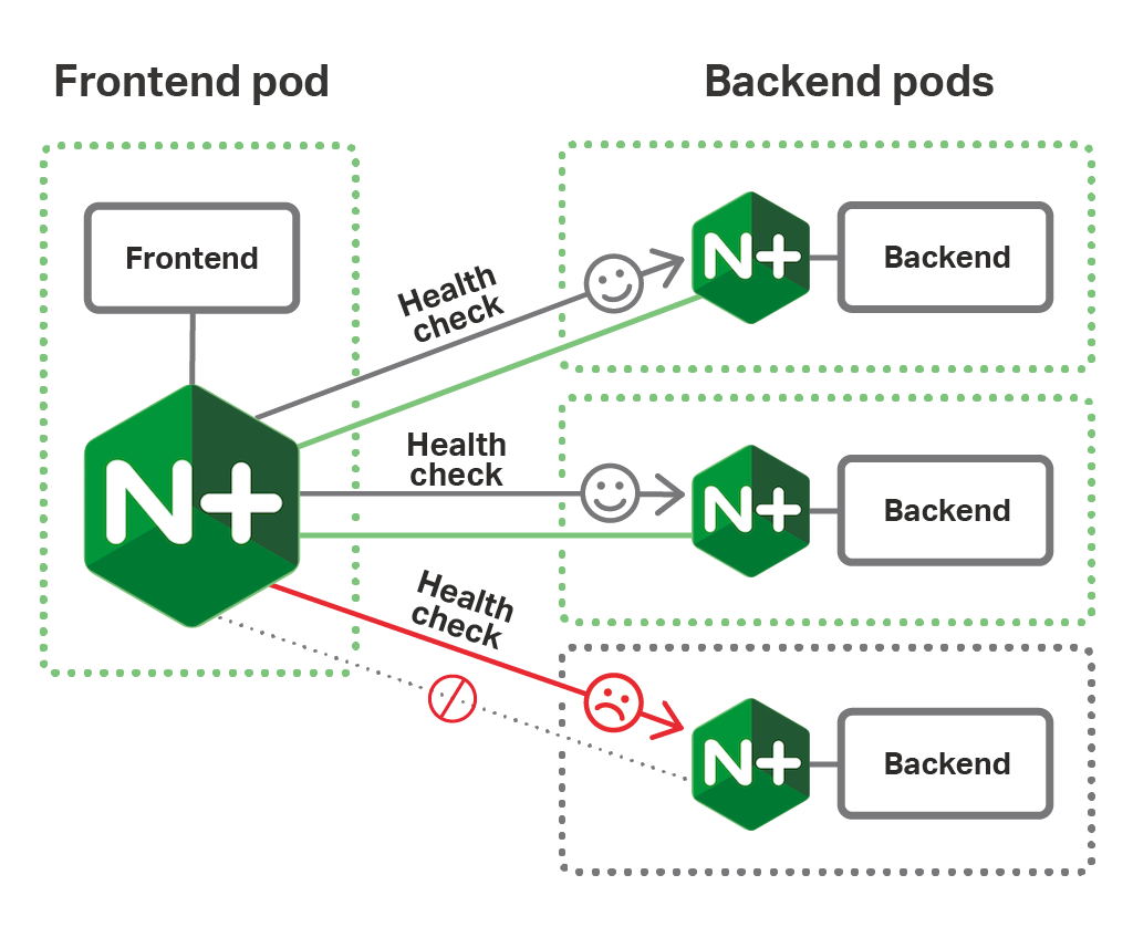 In a microservices architecture based on the NGINX Fabric Model and deployed on OpenShift, the NGINX Plus instances paired with a Frontend instance acts as a Kubernetes load balancer for the Backend instances and sends them health checks.