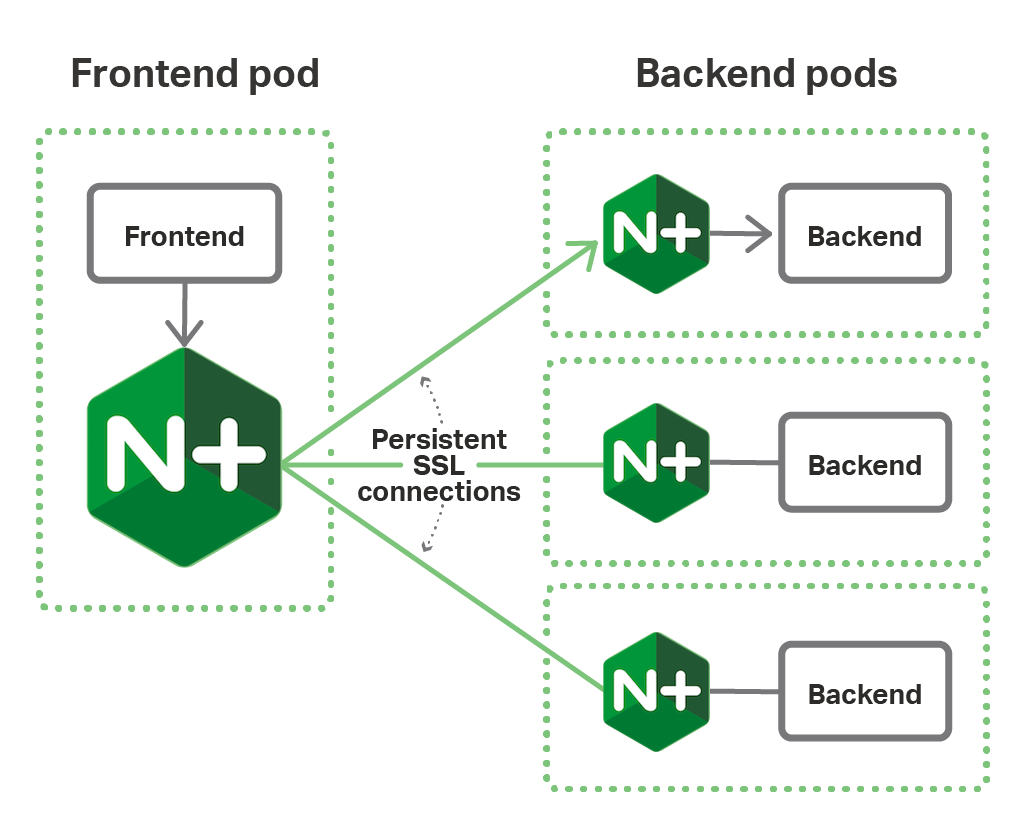 In a microservices architecture based on the NGINX Fabric Model and deployed on OpenShift, NGINX Plus maintains persistent SSL connections between the microservice instances.