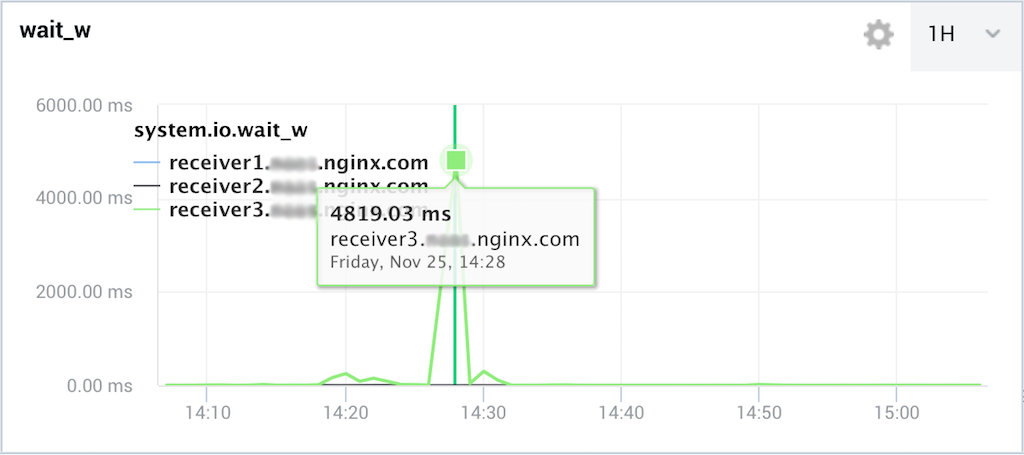 An NGINX Amplify graph showing a burst in IOWait time is an example from an NGINX engineer of how to monitor NGINX