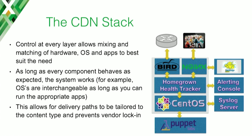 How to Stop Worrying and Build Your Own CDN for Video Content Caching