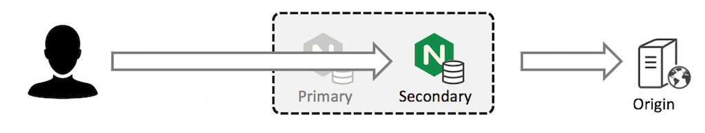 When the primary cache server in a cache cluster fails, the secondary cache server receives and fulfills client requests directly, providing high availability caching.