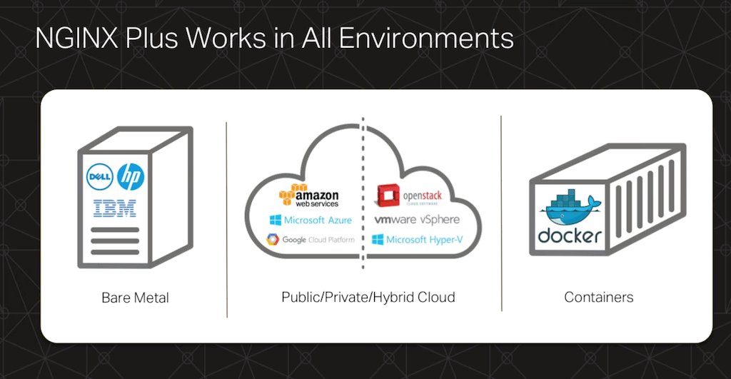 NGINX Plus works in all environments: on bare metal, in VMs and containers, and in public, private, and hybrid clouds [webinar: Three Models in the NGINX Microservices Reference Architecture]