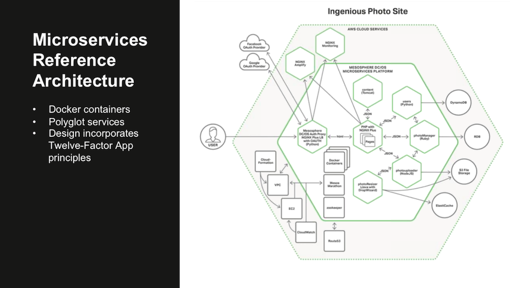 The NGINX Microservices Reference Architecture relies on containers, accommodates multiple programming languages, and follows the principles of the 12-Factor App, adapted for a microservices architecture [webinar: Three Models in the NGINX Microservices Reference Architecture]