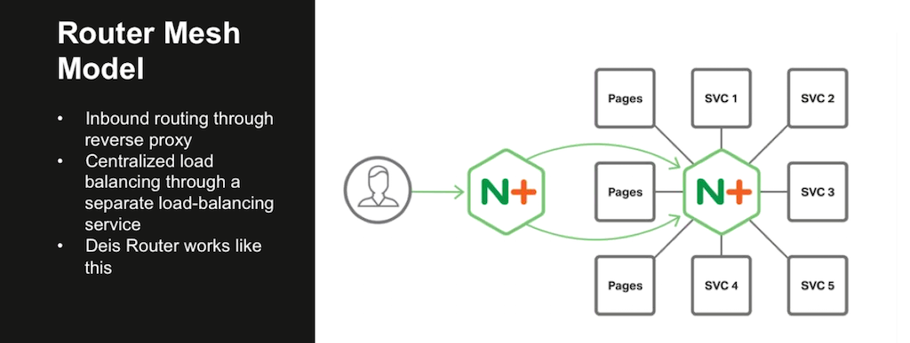 In the Router Mesh Model of the NGINX Microservices Reference Architecture, NGINX Plus handles incoming traffic as a reverse proxy and also load balances among the microservices [webinar: Three Models in the NGINX Microservices Reference Architecture]