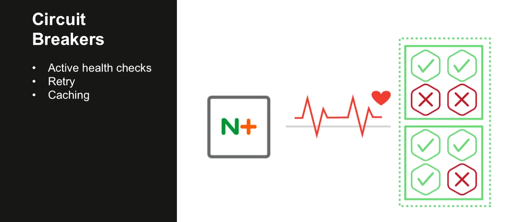 NGINX Plus in the Router Mesh Model implements the circuit breaker pattern with active health checks, request retrying, and caching [webinar: Three Models in the NGINX Microservices Reference Architecture]