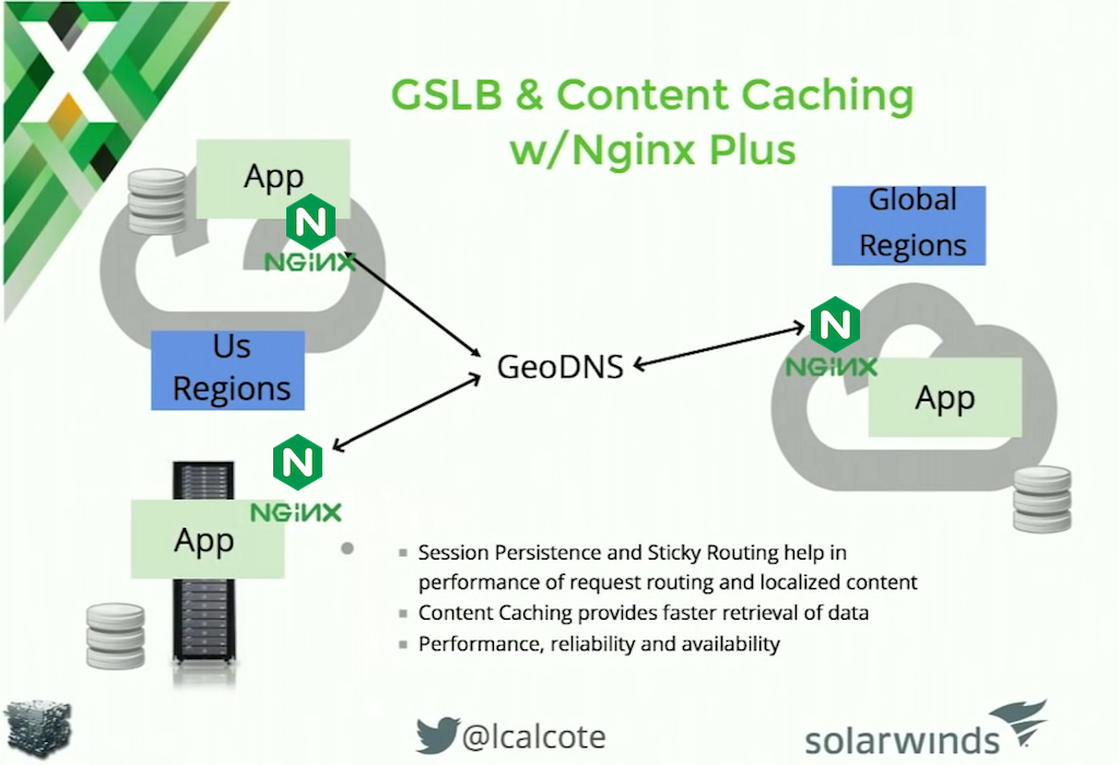 NGINX Plus can be incorporated into global server load balancing architecture for microservices applications, providing caching and session persistence
