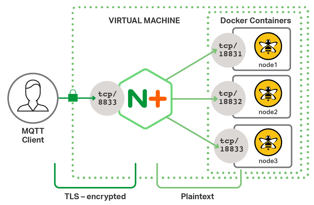 To improve IoT security with TLS encryption, NGINX Plus performs TLS termination (often called SSL offloading) for MQTT devices