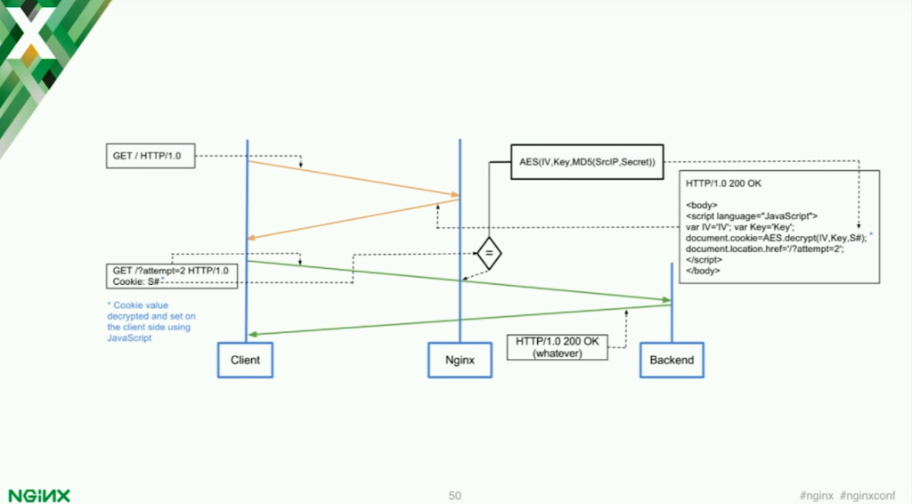 How the test_cookie module works for application security part 2 [presentation by Stepan Ilyan, cofounder of Wallarm, at nginx.conf 2016]
