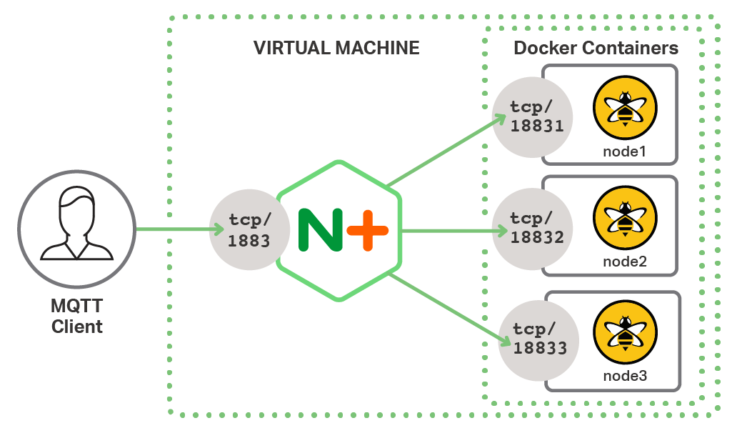 The test environment for MQTT load balancing and session persistence places NGINX Plus as a TCP load balancer between MQTT clients and three HiveMQ servers in Docker containers