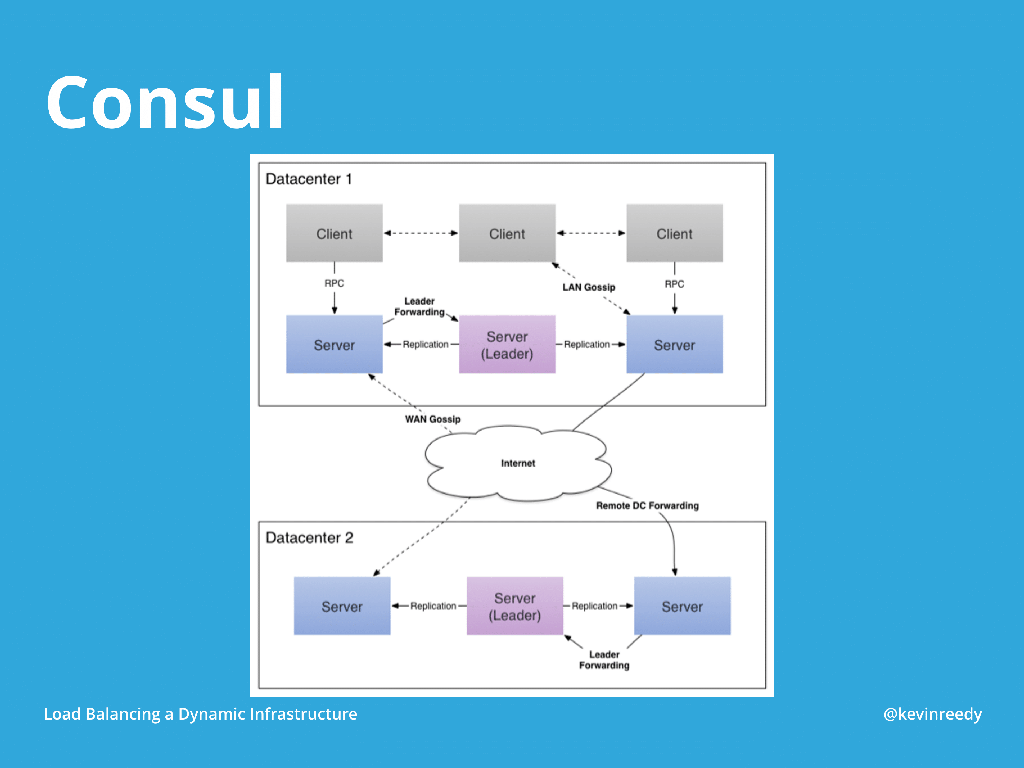 Diagram of how Consul works on a basic level for configuration management [presentation by Kevin Reedy of Belly Card at nginx.conf 2014]