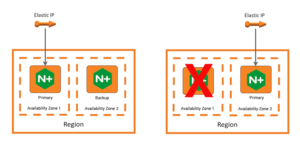 When two NGINX Plus nodes hosted in AWS share an elastic IP address, the address switches to the backup automatically when the primary goes down, preserving high availability