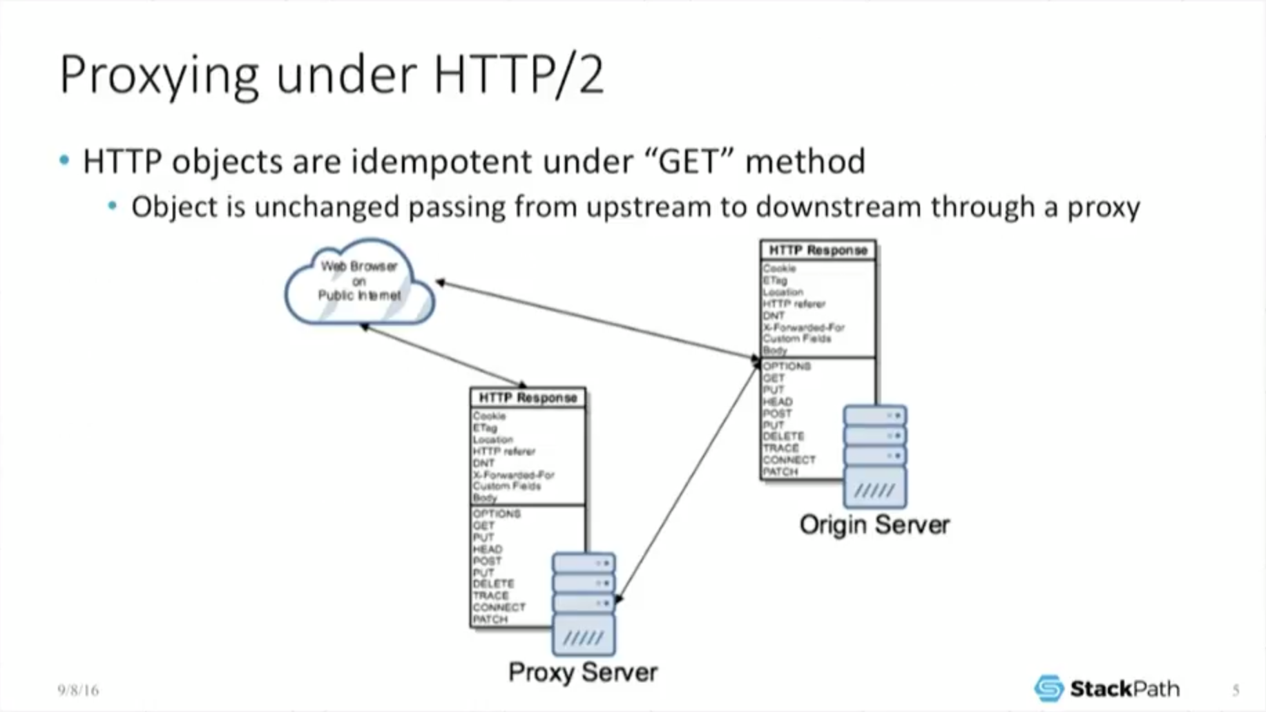 HTTP/2 Theory and Practice in NGINX Stable, Part 1 - NGINX